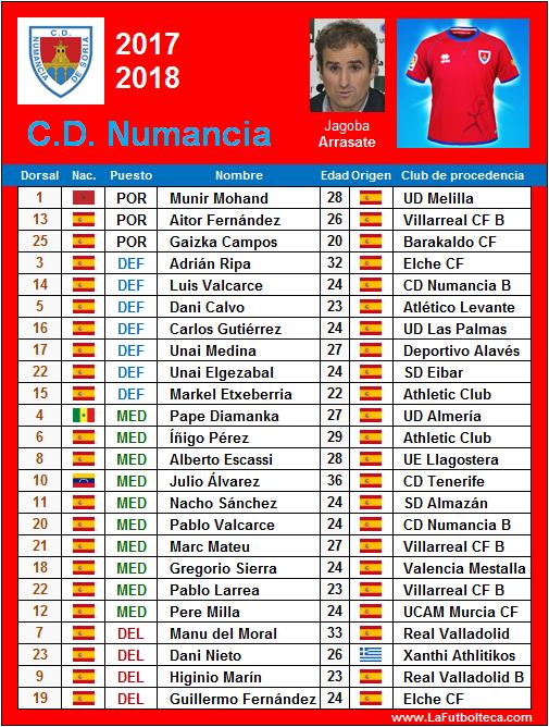 Plantilla CD Numancia de Soria 2017-2018 :: La Futbolteca ...