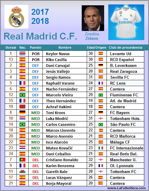 plantilla real madrid cf 2017-2018