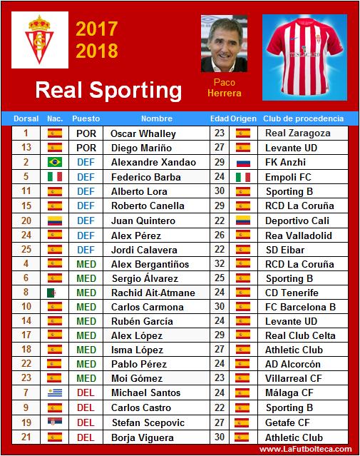plantilla real sporting de gijon 2017-2018
