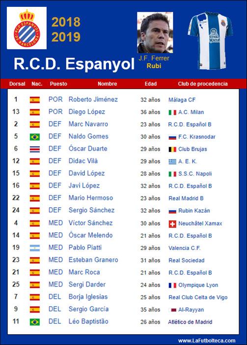 Plantilla RCD Espanyol de Barcelona 2018-2019