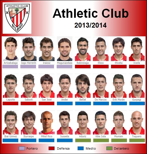 plantilla Athletic Club 2013-2014