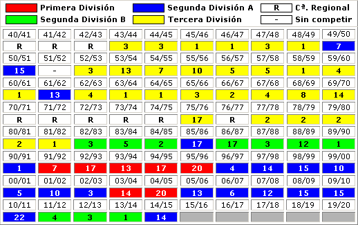 clasificaciones finales Albacete Balompie