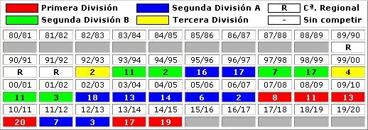 clasificaciones finales UD Almeria