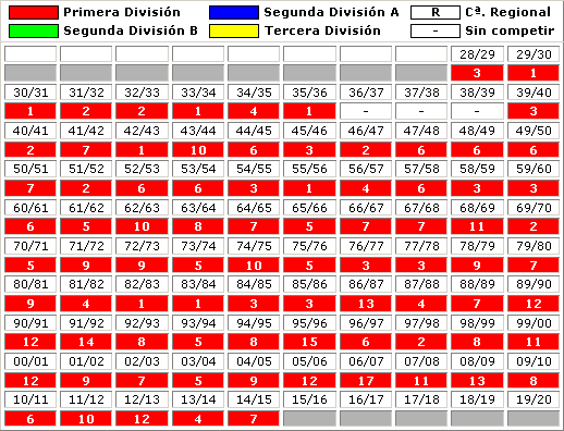 clasificaciones finales Athletic Club