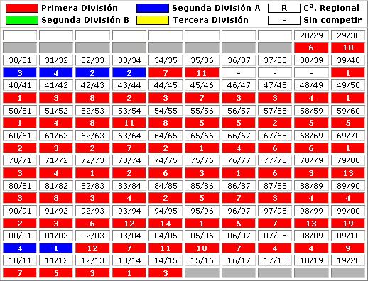 clasificaciones finales Club Atletico Madrid