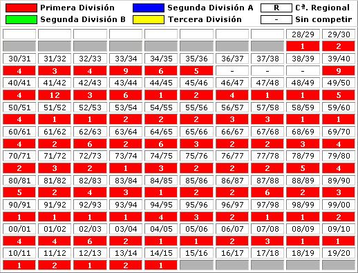clasificaciones finales FC Barcelona