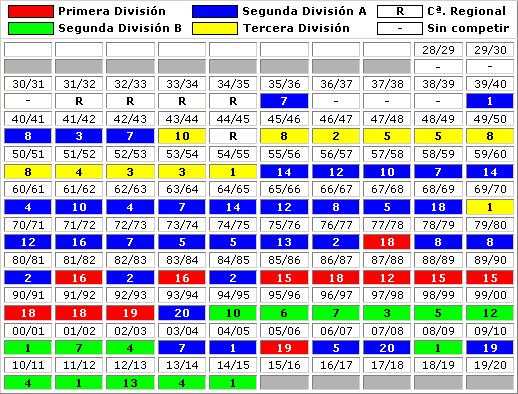 clasificaciones finales Cadiz CF