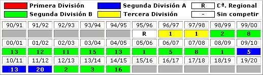 clasificaciones finales FC Cartagena