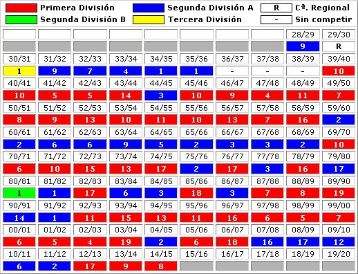 clasificaciones finales RC Celta Vigo