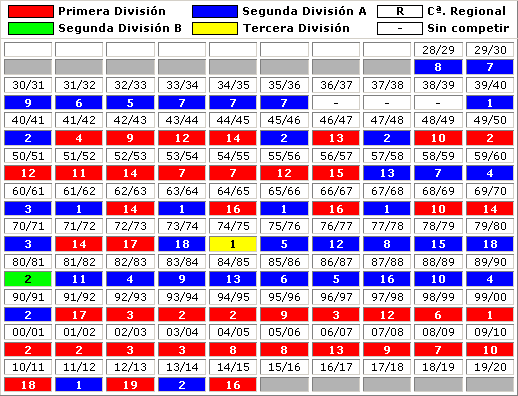clasificaciones finales RC Deportivo La Coruna