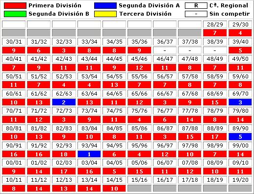 clasificaciones finales RCD Espanyol Barcelona
