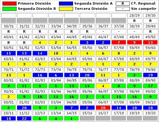 clasificaciones finales Gimnastic de Tarragona