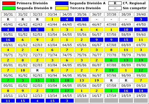 clasificaciones finales Girona FC