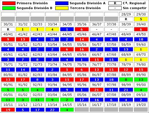 clasificaciones finales Hercules Alicante CF