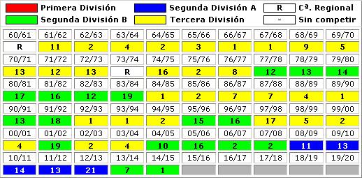 clasificaciones finales SD Huesca