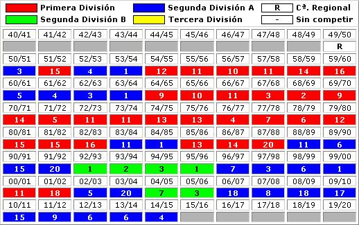 clasificaciones finales UD Las Palmas