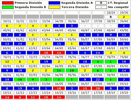 clasificaciones finales Levante UD
