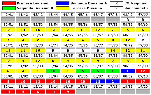 clasificaciones finales Malaga CF
