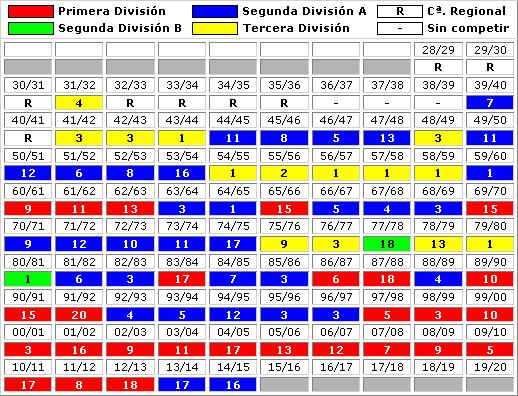clasificaciones finales RCD Mallorca