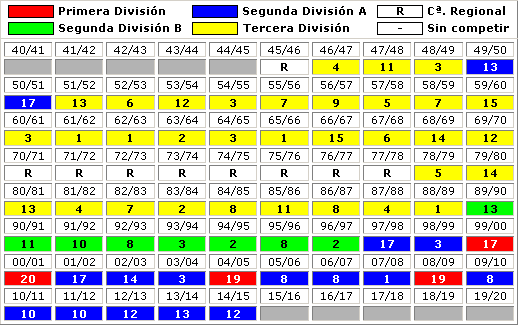 clasificaciones finales CD Numancia Soria