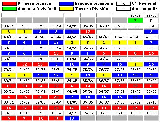 clasificaciones finales Club Atletico Osasuna