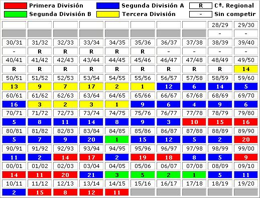 clasificaciones finales Rayo Vallecano de Madrid