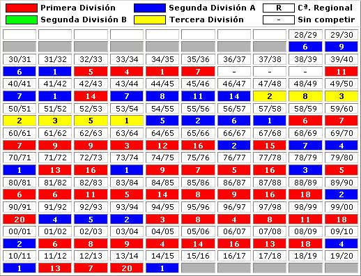 clasificaciones finales Real Betis Balompie