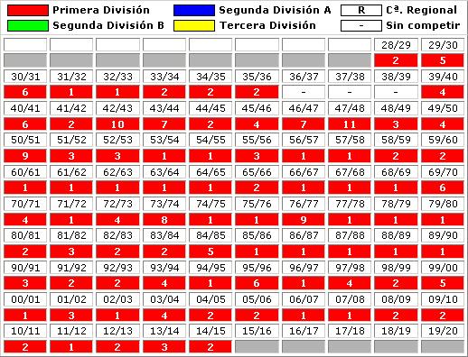 clasificaciones finales Real Madrid CF