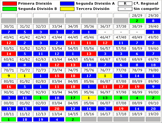 clasificaciones finales Real Murcia CF