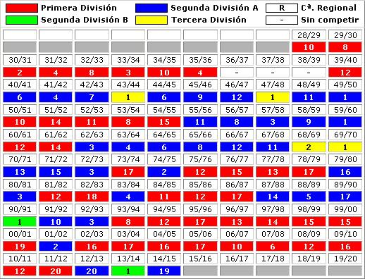clasificaciones finales Real Racing Club Santander