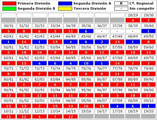 clasificaciones finales Real Sociedad Futbol