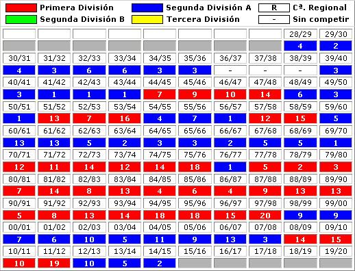 clasificaciones finales Real Sporting Gijon