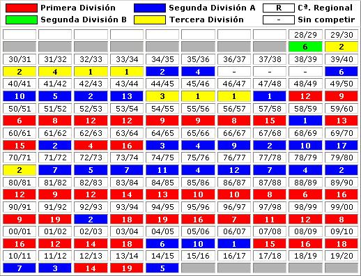 clasificaciones finales Real Valladolid CF
