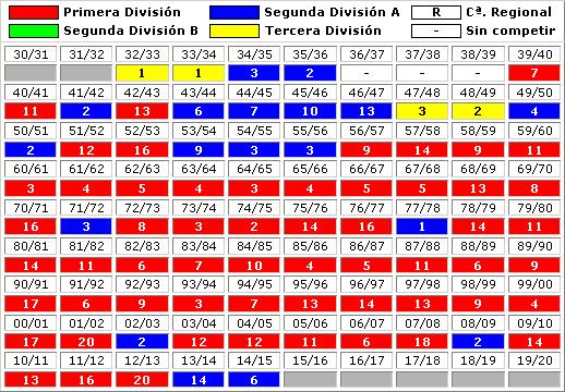 clasificaciones finales Real Zaragoza