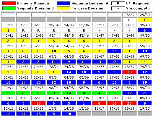 clasificaciones finales RC Recreativo Huelva