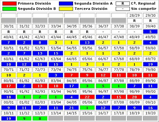 clasificaciones finales UD Salamanca