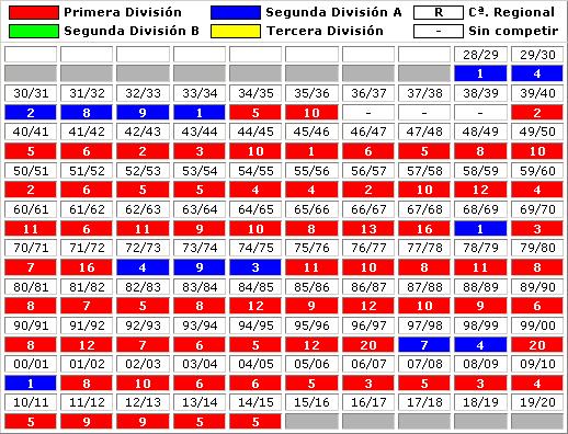 clasificaciones finales Sevilla FC