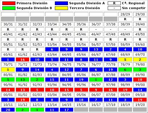 clasificaciones finales CD Tenerife