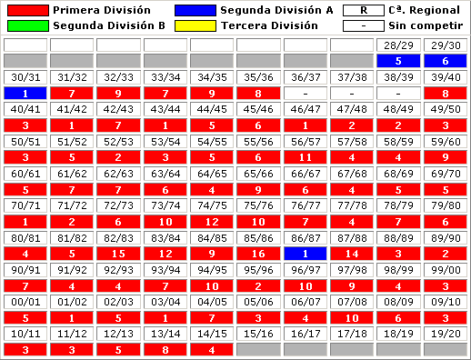 clasificaciones finales Valencia CF