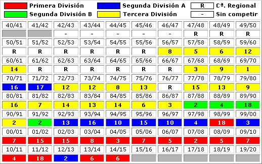 clasificaciones finales Villarreal CF