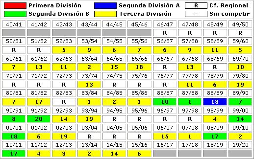 clasificaciones finales UD Alzira