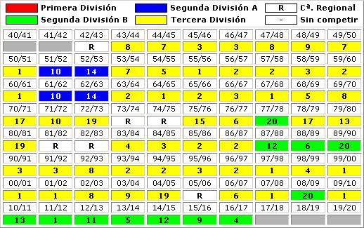 clasificaciones finales CD Atletico Baleares