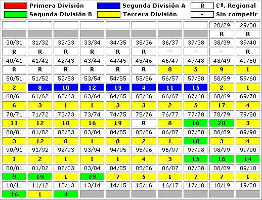 clasificaciones finales Caudal Deportivo Mieres