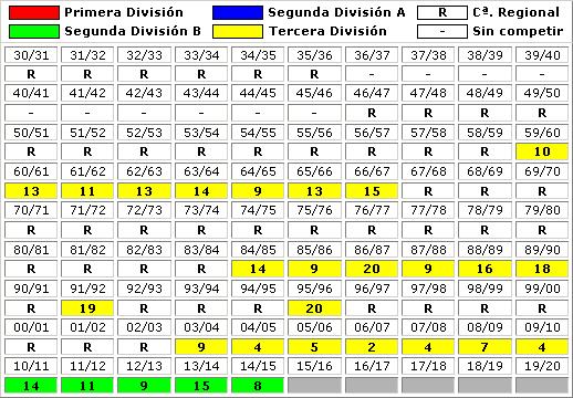 clasificaciones finales Coruxo FC