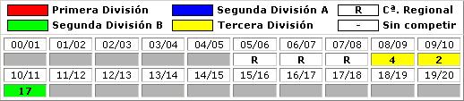clasificaciones finales CD La Muela