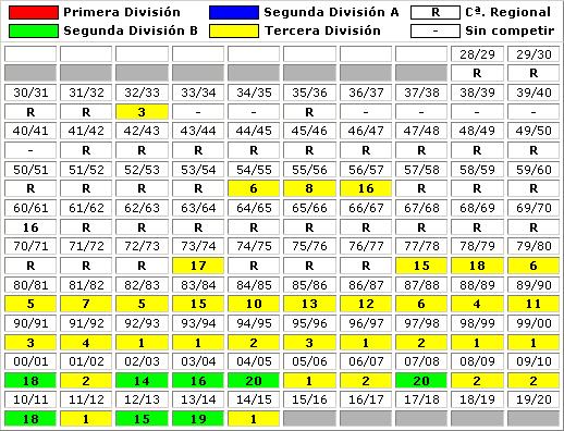 clasificaciones finales Pena Sport FC
