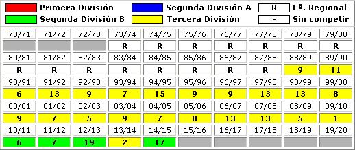 clasificaciones finales Rayo Vallecano Madrid B