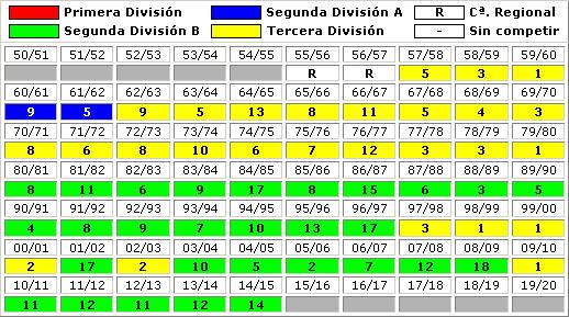 clasificaciones finales Real Sociedad Futbol B