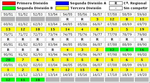 clasificaciones finales CD Teruel