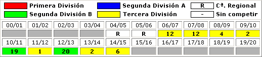 clasificaciones finales Yeclano Deportivo
